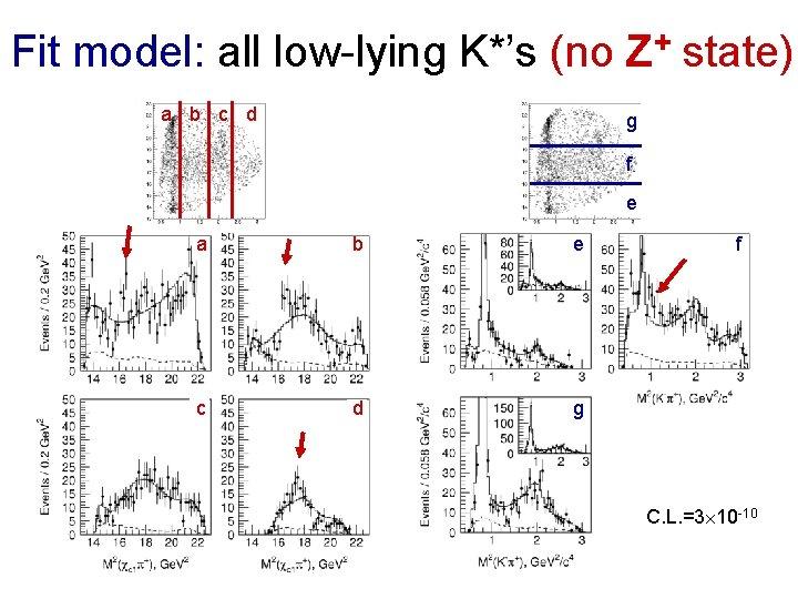 Fit model: all low-lying K*'s (no Z+ state) a b c d g f