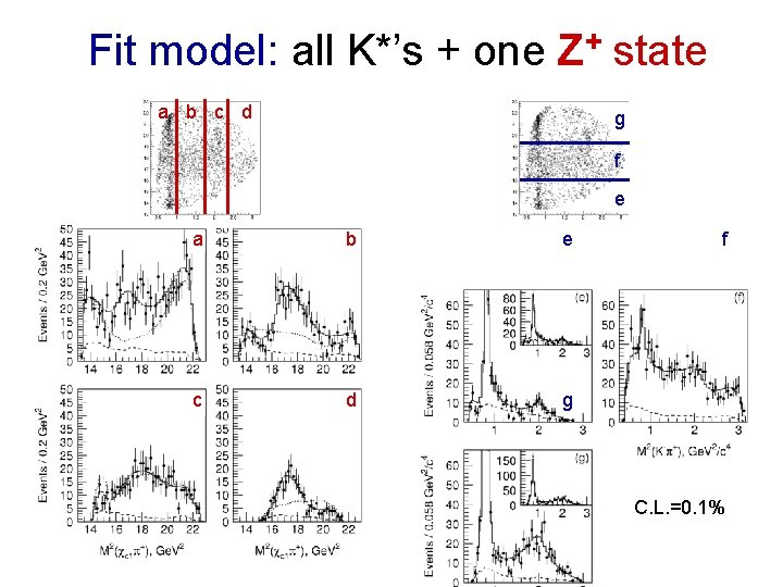 Fit model: all K*'s + one Z+ state a b c d g f