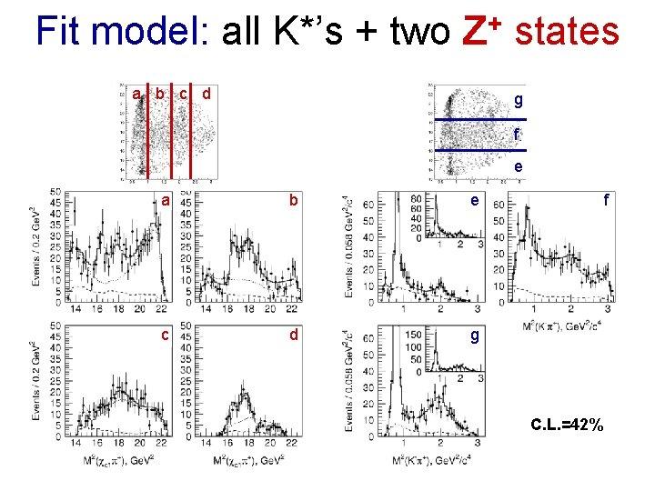 Fit model: all K*'s + two Z+ states a b c d g f