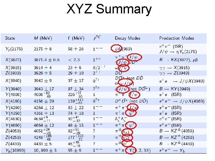 XYZ Summary