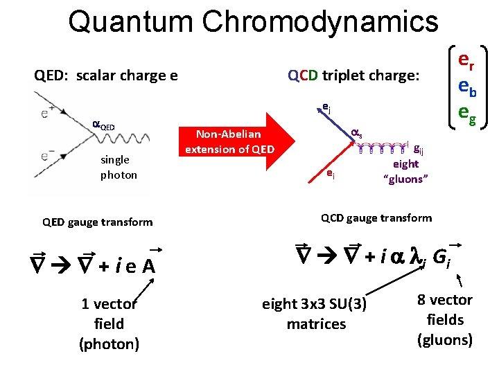 Quantum Chromodynamics QED: scalar charge e a. QED single photon QED gauge transform +ie.