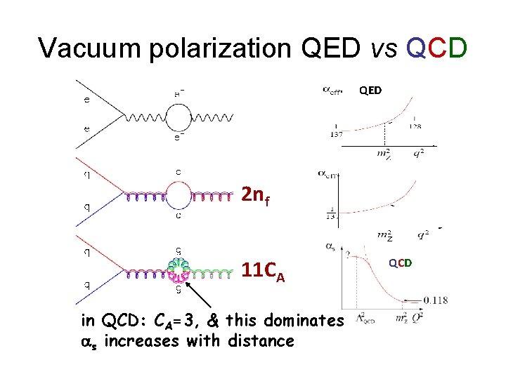 Vacuum polarization QED vs QCD QED 2 nf 11 CA in QCD: CA=3, &