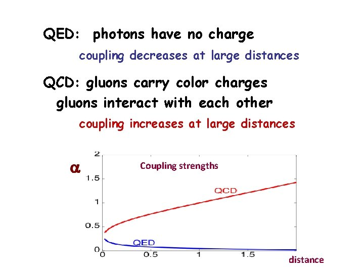 QED: photons have no charge coupling decreases at large distances QCD: gluons carry color