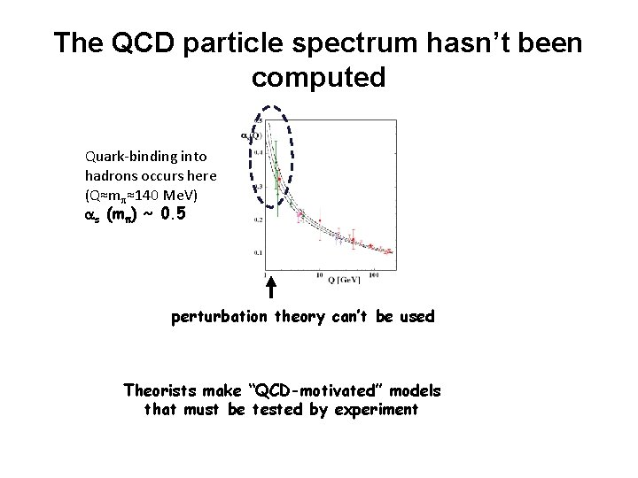 The QCD particle spectrum hasn't been computed Quark-binding into hadrons occurs here (Q≈mp≈140 Me.