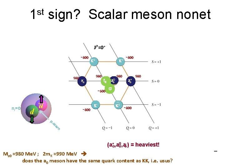 1 st sign? Scalar meson nonet JP=0+ ~800 980 ao- k 0 k+ 980