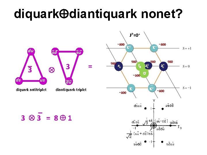 diquark diantiquark nonet? JP=0+ __ du ds __ sd _ 3 us diquark antitriplet