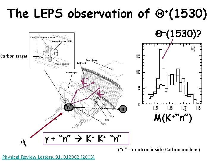"""The LEPS observation of Q+(1530)? Carbon target + K - K """"n"""" g n"""