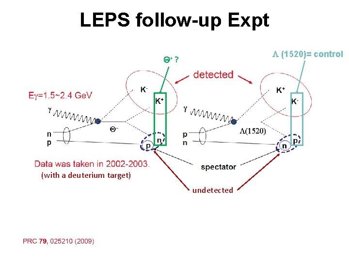 LEPS follow-up Expt L (1520)= control Q+ ? (with a deuterium target) undetected