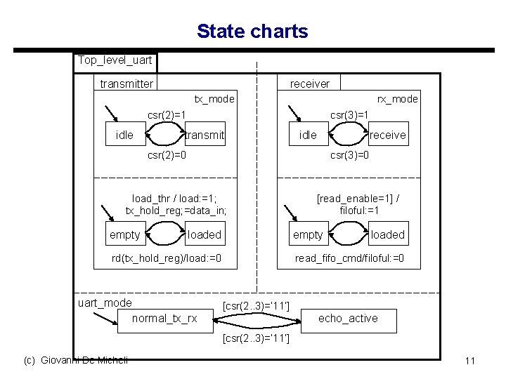 State charts Top_level_uart transmitter receiver tx_mode rx_mode csr(2)=1 idle csr(3)=1 transmit idle receive csr(2)=0