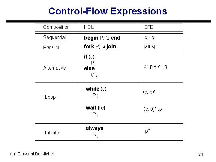 Control-Flow Expressions Composition HDL CFE Sequential begin P; Q end p·q Parallel fork P;