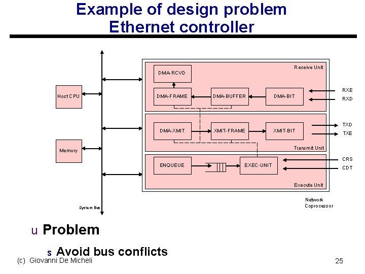 Example of design problem Ethernet controller Receive Unit DMA-RCVD RXE Host CPU DMA-FRAME DMA-BUFFER