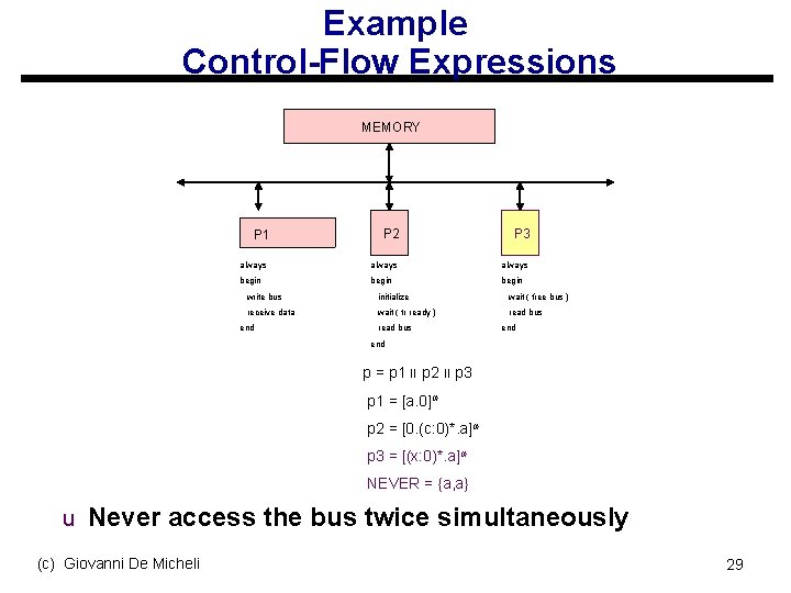 Example Control-Flow Expressions MEMORY P 2 P 3 always begin P 1 write bus