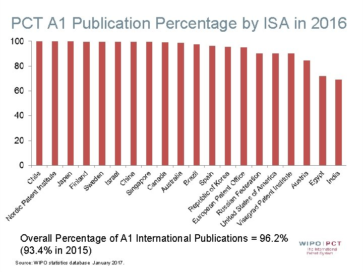 PCT A 1 Publication Percentage by ISA in 2016 Overall Percentage of A 1