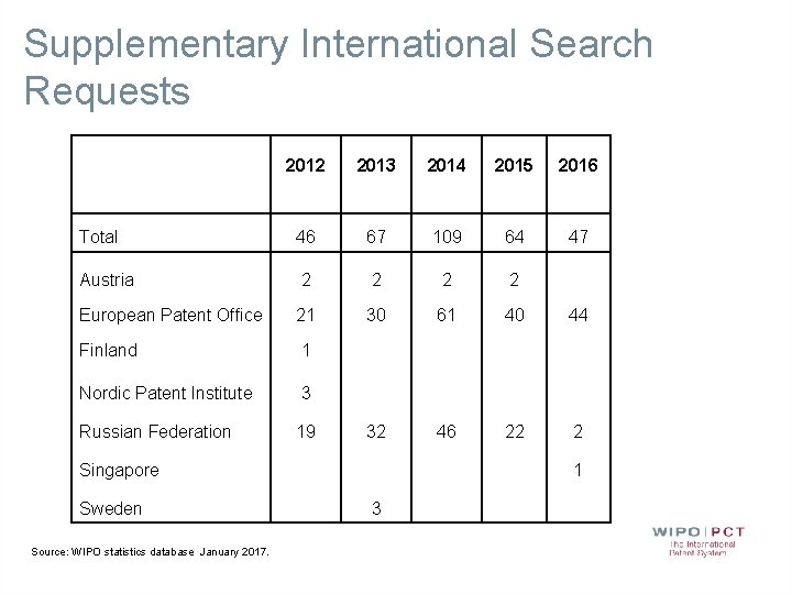 Supplementary International Search Requests 2012 2013 2014 2015 2016 Total 46 67 109 64