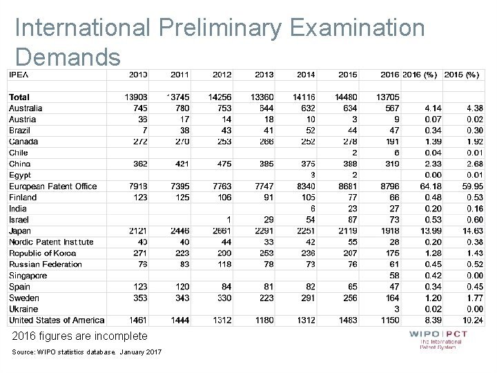 International Preliminary Examination Demands 2016 figures are incomplete Source: WIPO statistics database. January 2017