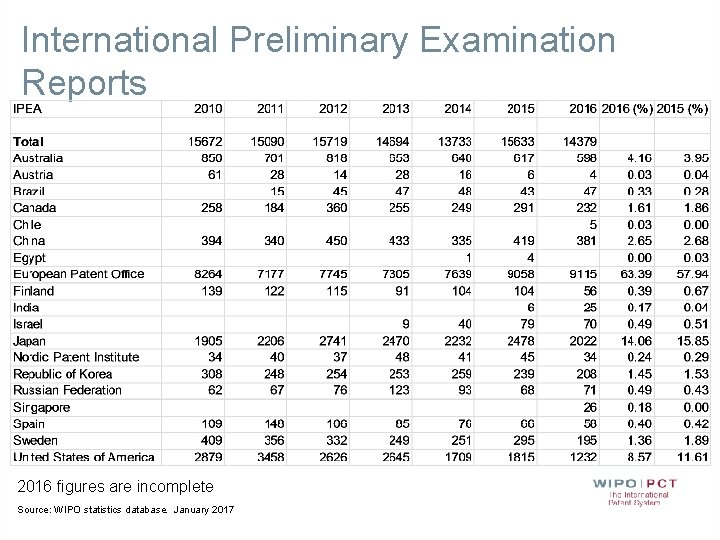 International Preliminary Examination Reports 2016 figures are incomplete Source: WIPO statistics database. January 2017