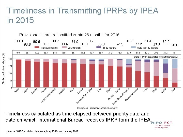 Timeliness in Transmitting IPRPs by IPEA in 2015 Provisional share transmitted within 28 months