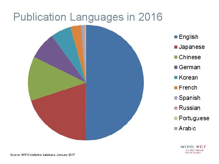 Publication Languages in 2016 Source: WIPO statistics database. January 2017