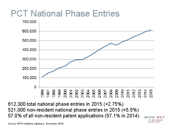 PCT National Phase Entries 612, 300 total national phase entries in 2015 (+2. 75%)
