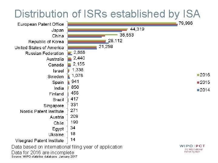 Distribution of ISRs established by ISA Data based on international filing year of application