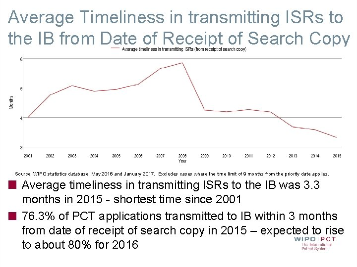 Average Timeliness in transmitting ISRs to the IB from Date of Receipt of Search