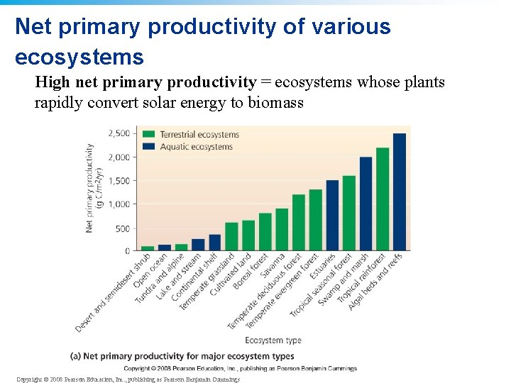 Net primary productivity of various ecosystems High net primary productivity = ecosystems whose plants
