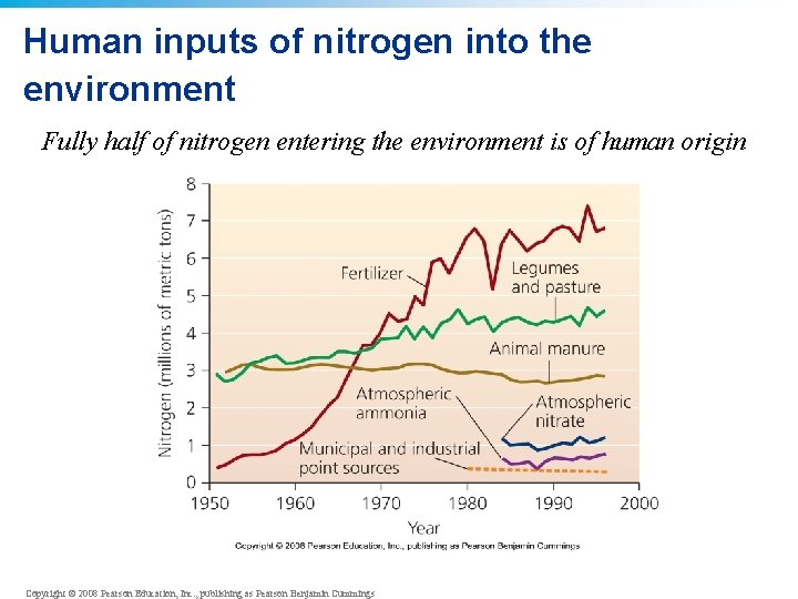 Human inputs of nitrogen into the environment Fully half of nitrogen entering the environment