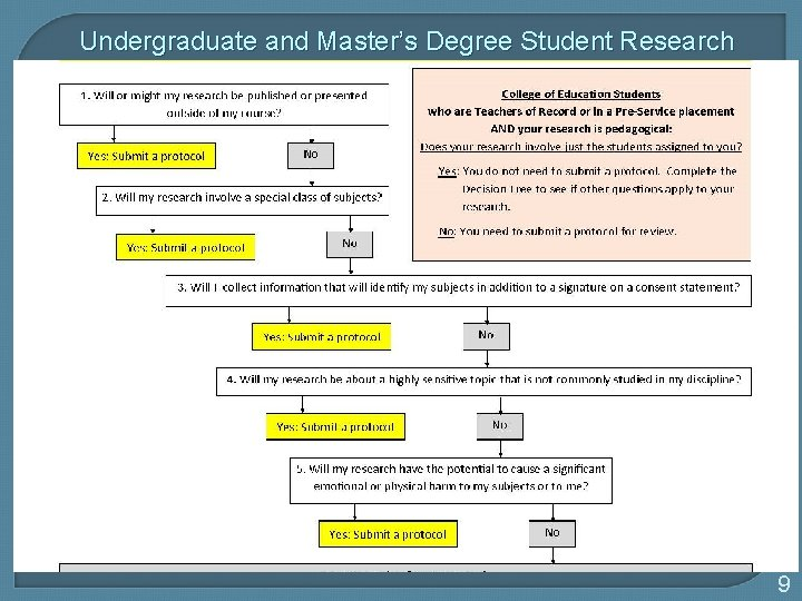 Undergraduate and Master's Degree Student Research Only reviews research where: • The outcomes will