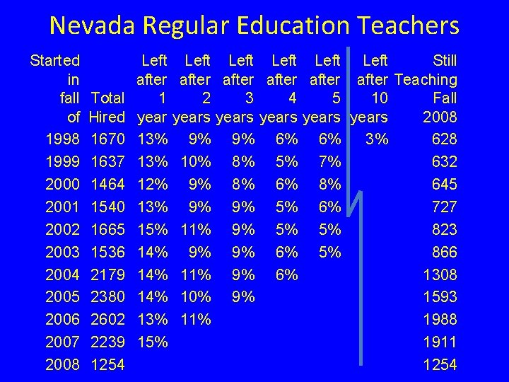 Nevada Regular Education Teachers Started in fall of 1998 1999 2000 2001 2002 2003