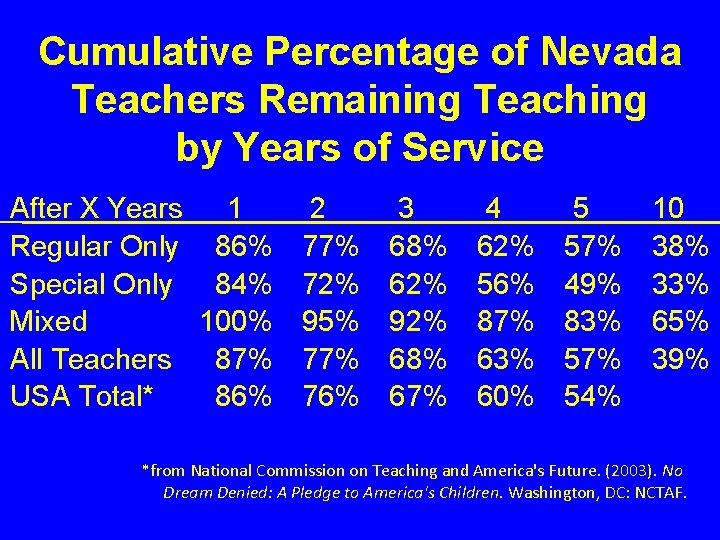 Cumulative Percentage of Nevada Teachers Remaining Teaching by Years of Service After X Years