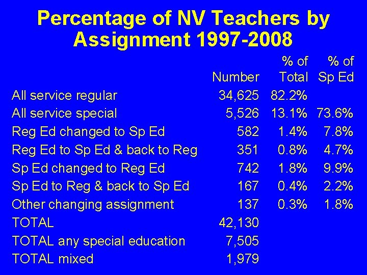 Percentage of NV Teachers by Assignment 1997 -2008 All service regular All service special