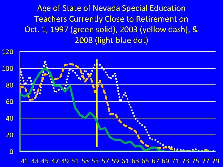 Age of State of Nevada Special Education Teachers Currently Close to Retirement on Oct.