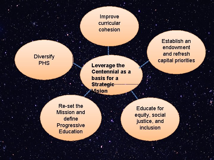 Improve curricular cohesion Diversify PHS Leverage the Centennial as a basis for a Strategic