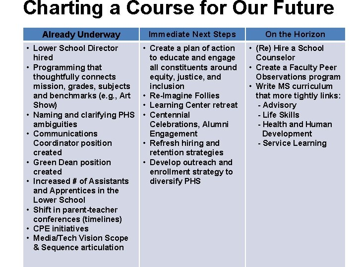 Charting a Course for Our Future Already Underway Immediate Next Steps On the Horizon