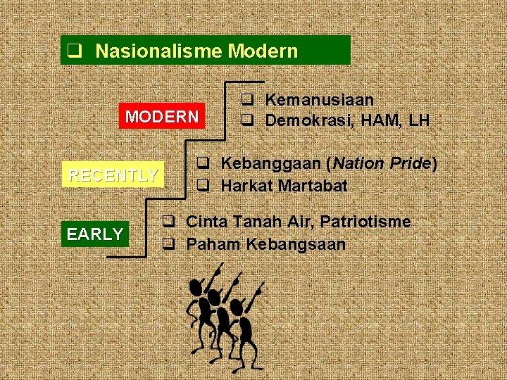 Nasionalisme Modern MODERN RECENTLY EARLY Kemanusiaan Demokrasi, HAM, LH Kebanggaan (Nation Pride) Harkat