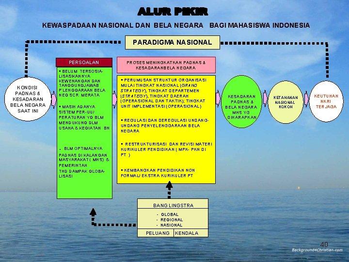 KEWASPADAAN NASIONAL DAN BELA NEGARA BAGI MAHASISWA INDONESIA PARADIGMA NASIONAL PERSOALAN BELUM TERSOSIA- KONDISI