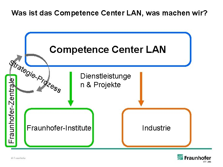 Was ist das Competence Center LAN, was machen wir? Competence Center LAN Str Fraunhofer-Zentrale