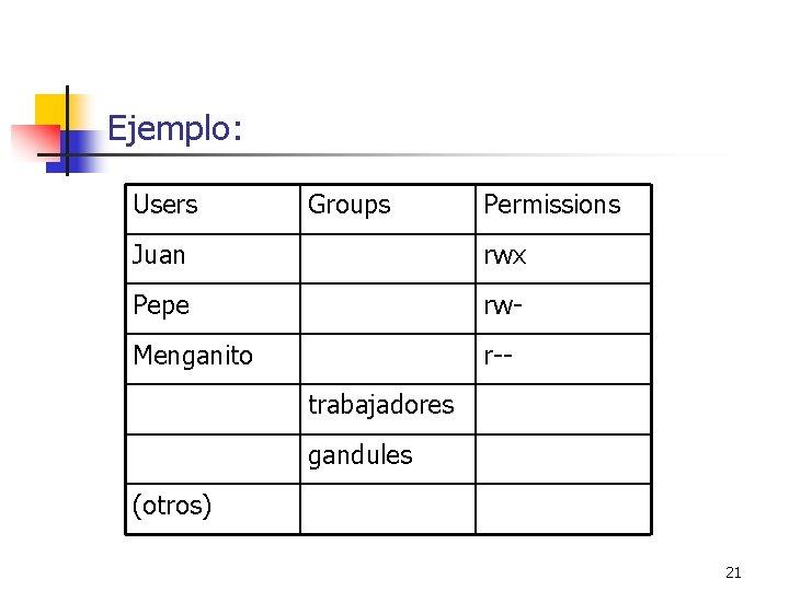 Ejemplo: Users Groups Permissions Juan rwx Pepe rw- Menganito r-trabajadores gandules (otros) 21
