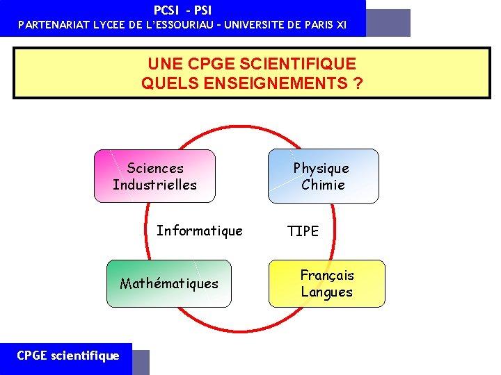 PCSI - PSI PARTENARIAT LYCEE DE L'ESSOURIAU – UNIVERSITE DE PARIS XI UNE CPGE