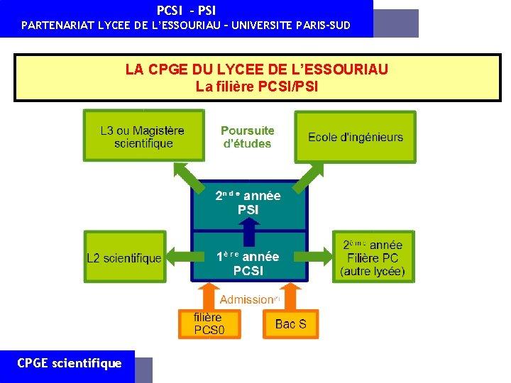 PCSI - PSI PARTENARIAT LYCEE DE L'ESSOURIAU – UNIVERSITE PARIS-SUD LA CPGE DU LYCEE
