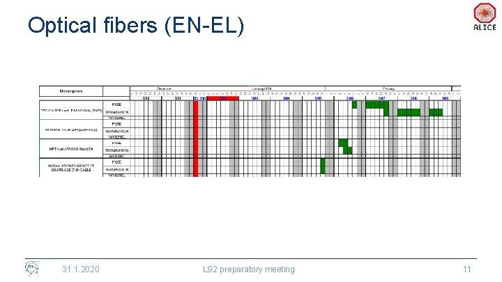 Optical fibers (EN-EL) 31. 1. 2020 LS 2 preparatory meeting 11