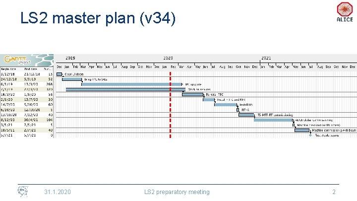 LS 2 master plan (v 34) 31. 1. 2020 LS 2 preparatory meeting 2