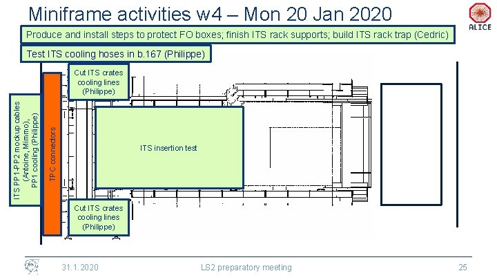 Miniframe activities w 4 – Mon 20 Jan 2020 Produce and install steps to