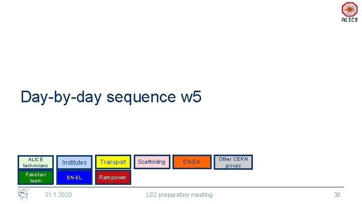 Day-by-day sequence w 5 ALICE technicians Institutes Transport Pakistani team EN-EL Rampower 31. 1.