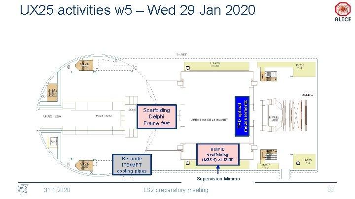 TRD optical measurements UX 25 activities w 5 – Wed 29 Jan 2020 Scaffolding