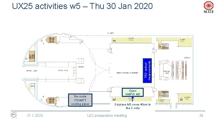 TRD optical measurements UX 25 activities w 5 – Thu 30 Jan 2020 Re-route