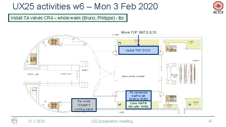 UX 25 activities w 6 – Mon 3 Feb 2020 Install TA valves CR