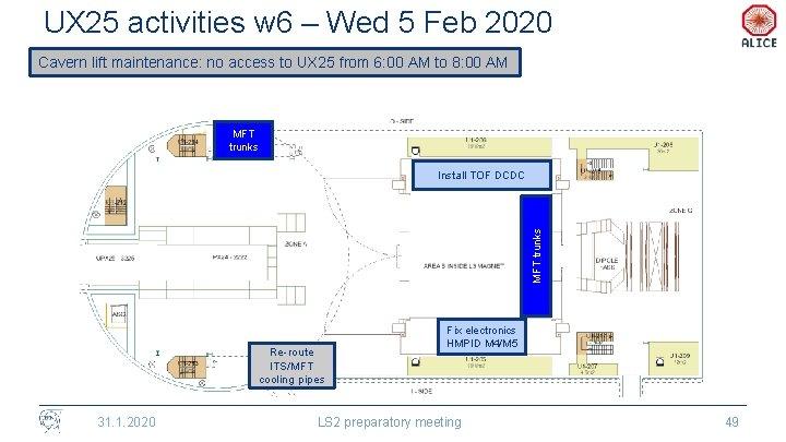 UX 25 activities w 6 – Wed 5 Feb 2020 Cavern lift maintenance: no
