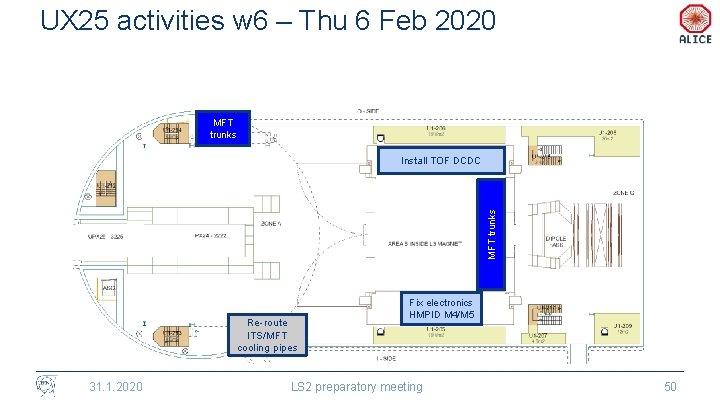 UX 25 activities w 6 – Thu 6 Feb 2020 MFT trunks Install TOF