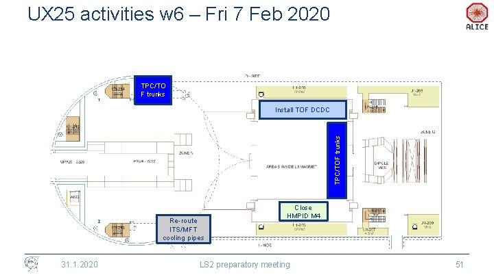UX 25 activities w 6 – Fri 7 Feb 2020 TPC/TO F trunks TPC/TOF